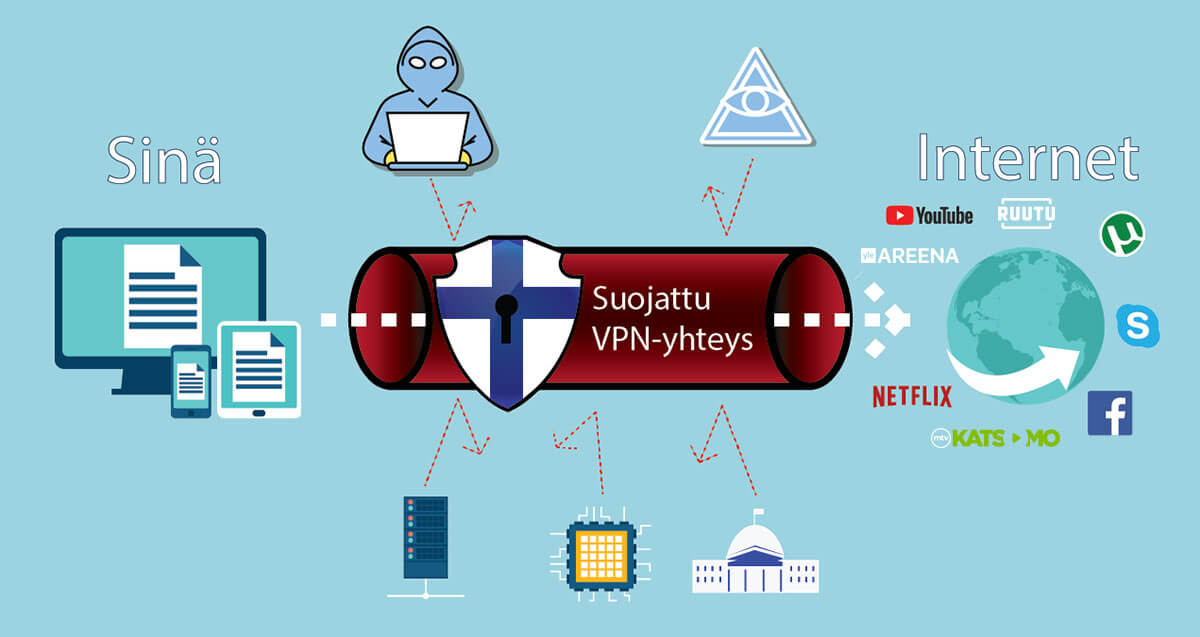 Mikä on vpn?