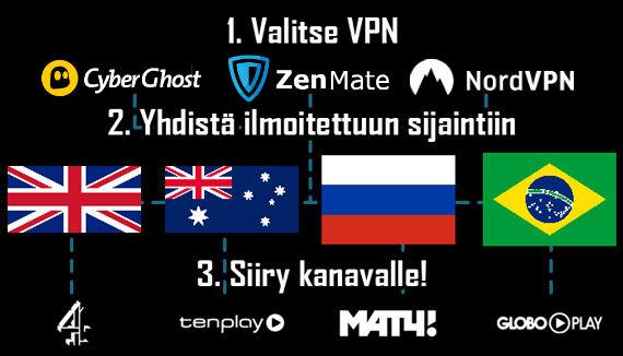 Formula 1 -lähetykset VPN-yhteydellä ohjeet